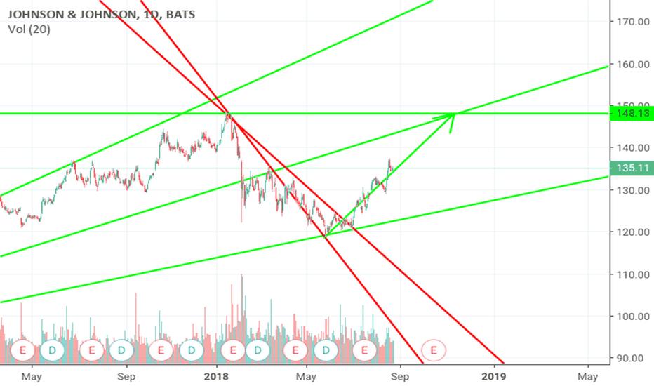Jnj Stock Price And Chart Tradingview