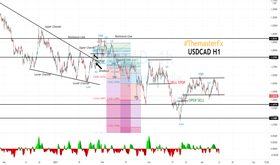 USDCAD on the 1H time-frame