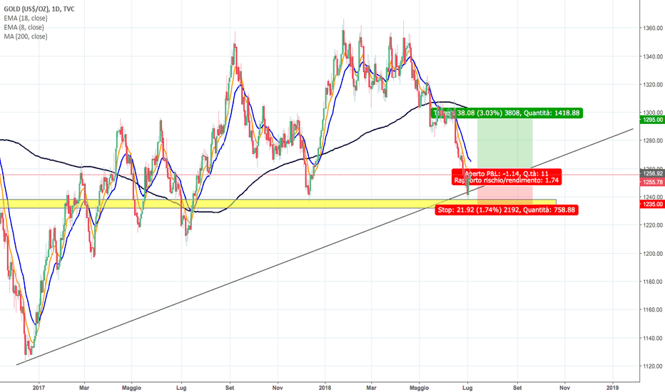 GOLD: POSSIBILE ENTRATA LONG SU XAUUSD o GOLD
