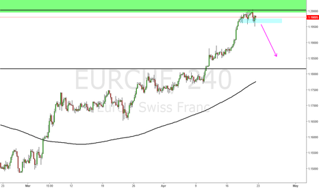 "EURCHF: Eur Chf back at ""2015 drop zone"""