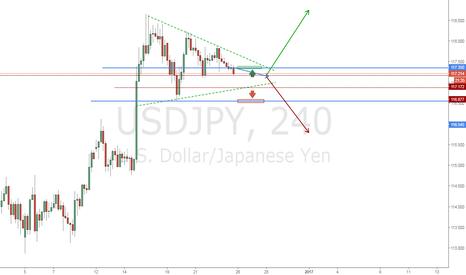 USDJPY: UsdJpy Продажа