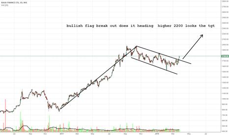 BAJFINANCE: bullish flag break out does it heading  higher 2200 looks the tg