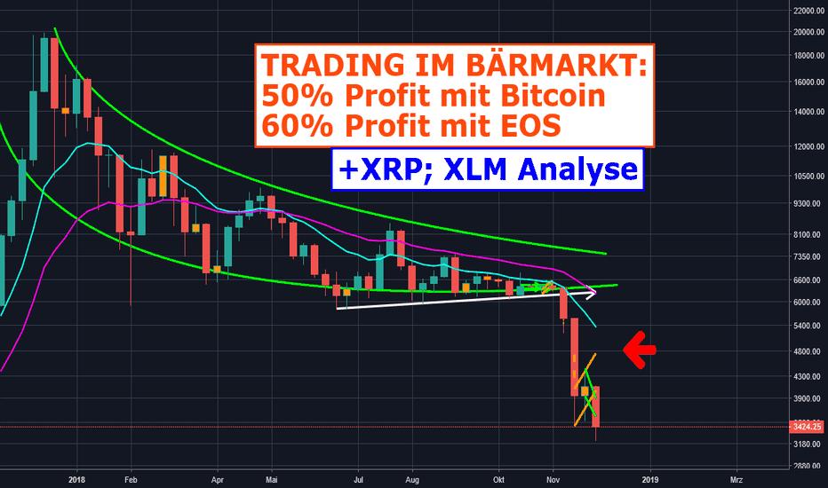 BTCUSD: Trading im Bärmarkt: 50% Profit mit Bitcoin, 60% mit EOS