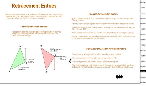 EURUSD: Fibonacci Retracement Patterns // Educational ®