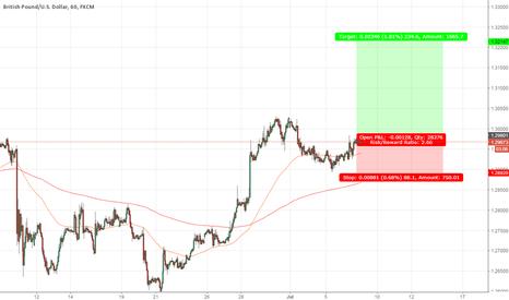 GBPUSD: GBP/USD 1hr - Long