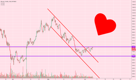 BTCUSD: Becky on BTC - Same As Yesterday - Work That Channel
