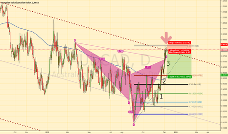 AUDCAD: Time to go short on AUD/CAD