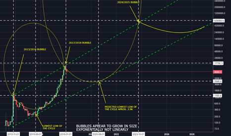 BTCUSD: Basic Bubble Chart