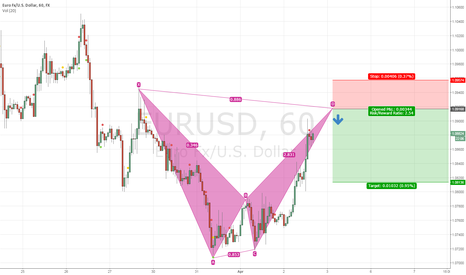 EURUSD: XABCD on EURUSD