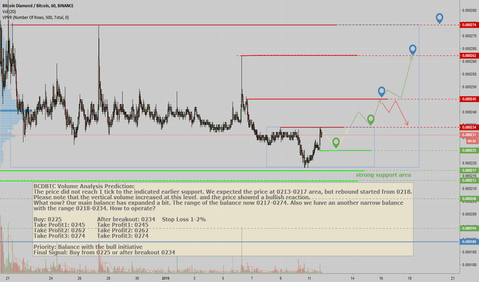 BCDBTC: BCDBTC Volume Analysis Prediction 01/11/2019