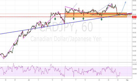 CADJPY: Trend Play Continuation - Market Entry