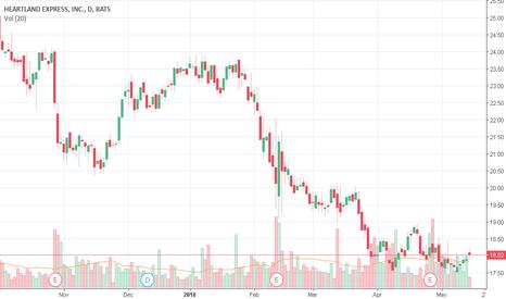 HTLD Stock Price and Chart — NASDAQ:HTLD — TradingView