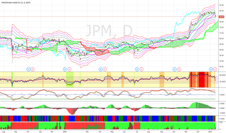 JPM: Buy JPM at $79 for short-term bounce.