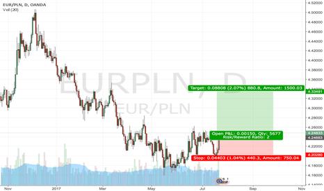 EURPLN: Zloty may weaken