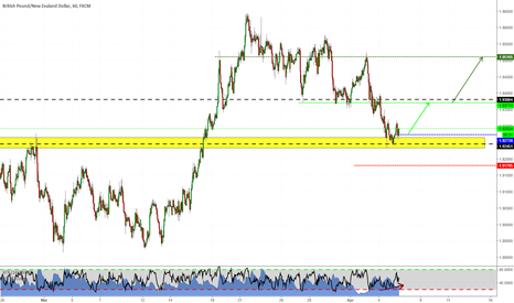 GBPNZD: Long setup on GBPNZD