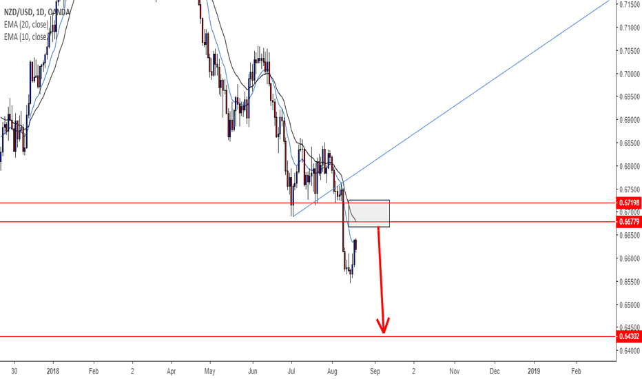 NZDUSD: NZDUSD - Sellers may continue with down trend from 0.6677