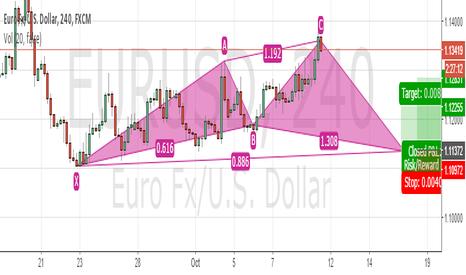 EURUSD: EURUSD : potential Chyper