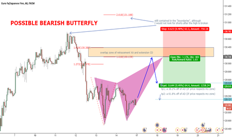 EURJPY: (Possible) Bearish Butterfly, EURJPY 1H