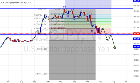 USDJPY: U/J Swing Trade Prediction