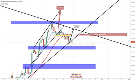 GBPAUD: GBPAUD LETS BE SIMPLE AND MAKE MONEY