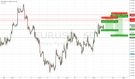 EURUSD: Short $EURUSD Idea April 27
