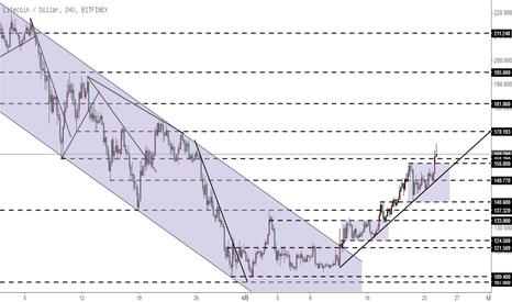 LTCUSD: 莱特币LTC-形成新趋势线,保持多头思路