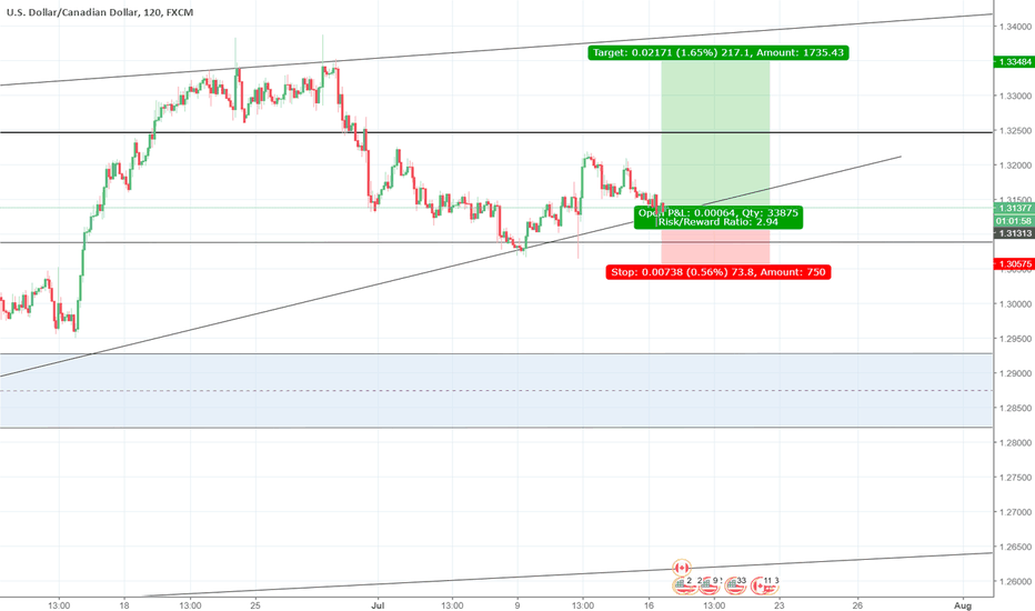 USDCAD: usdcad good long short term opportunity