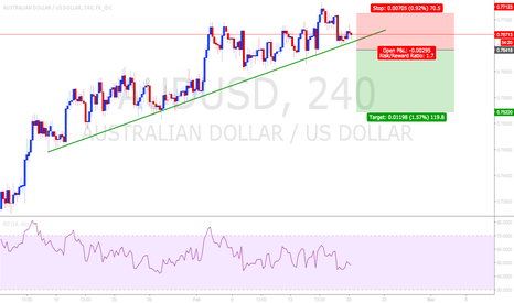 AUDUSD: time to go short