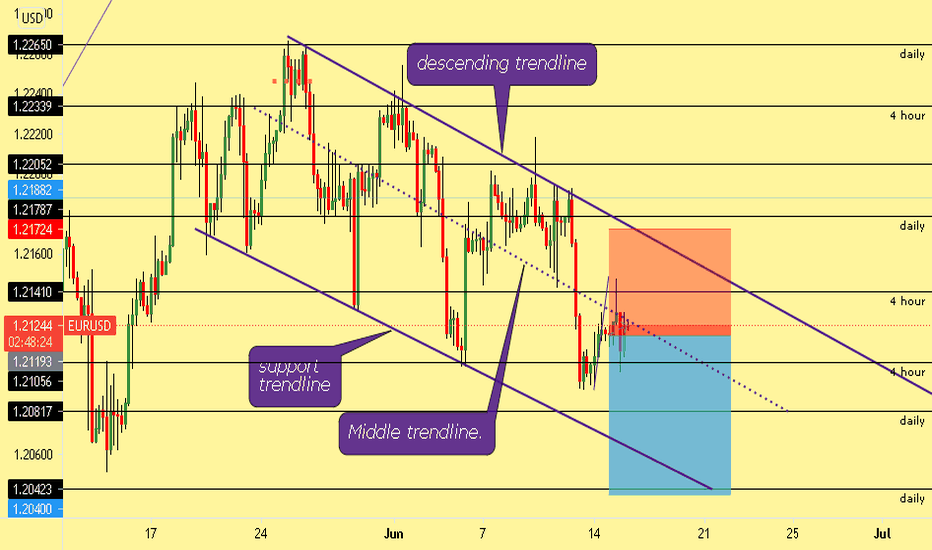 EURUSD-Sell (double top )
