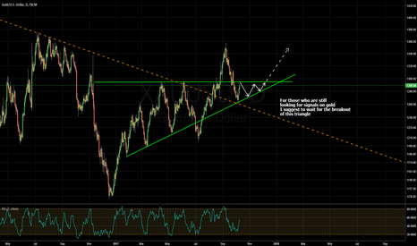 XAUUSD: waiting for the triangle breakout on gold