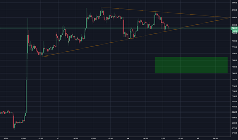 BTCUSD: Bitcoin - En attente d'un retracement