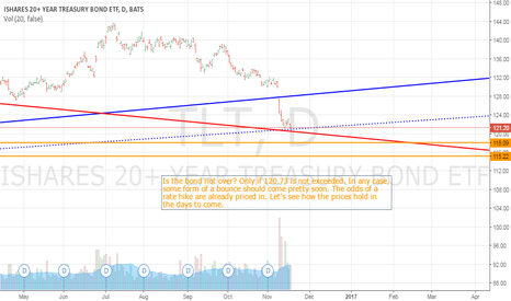 TLT: Is the bond riot over?