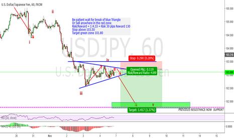 USDJPY: short term sell opportunity on Usdjpy