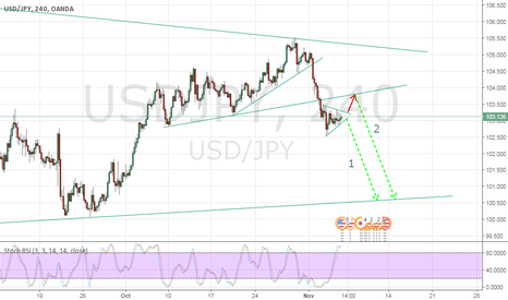 USDJPY: Ujpy a big drop