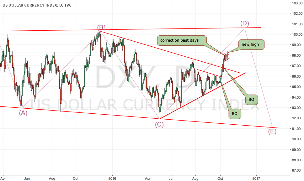 DXY Made a higher high today