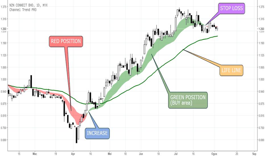 0108: Penggunaan indikator Green & Red Position