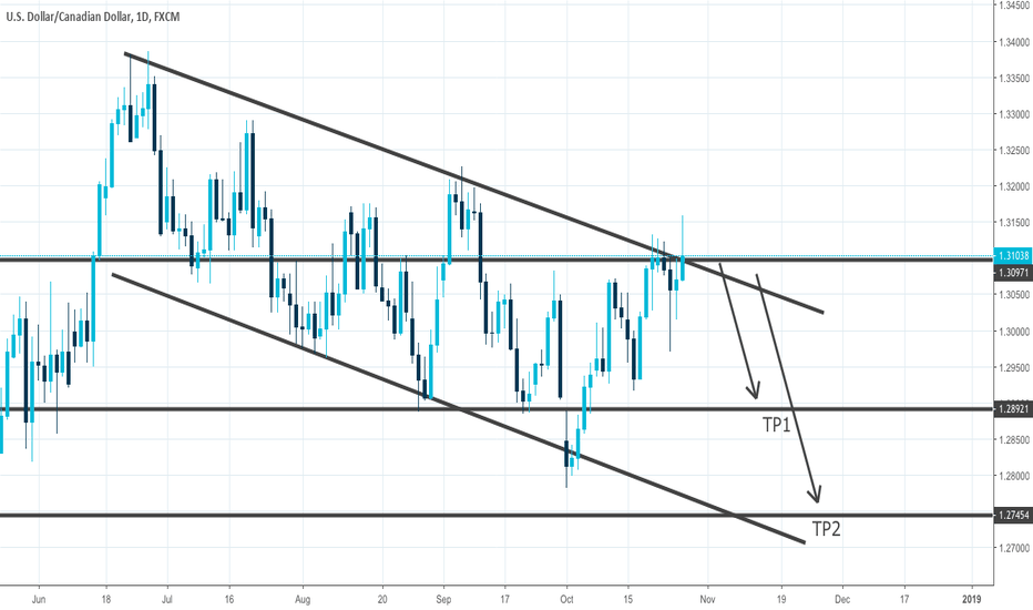 USDCAD: USDCAD, daily descending channel, SELL on resistance!