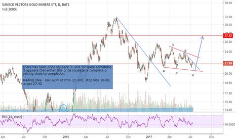 GDX: GDX trading idea