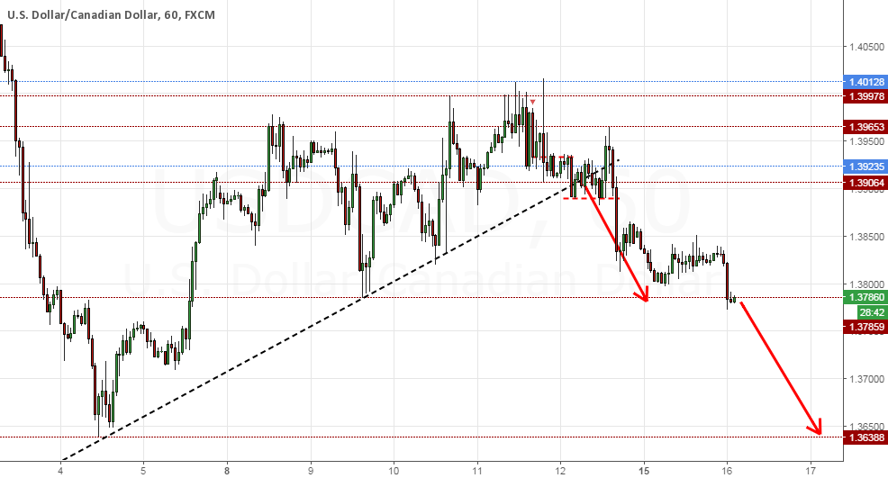 USDCAD FIRST TARGET HIT MORE DOWNSIDE FAVOURED