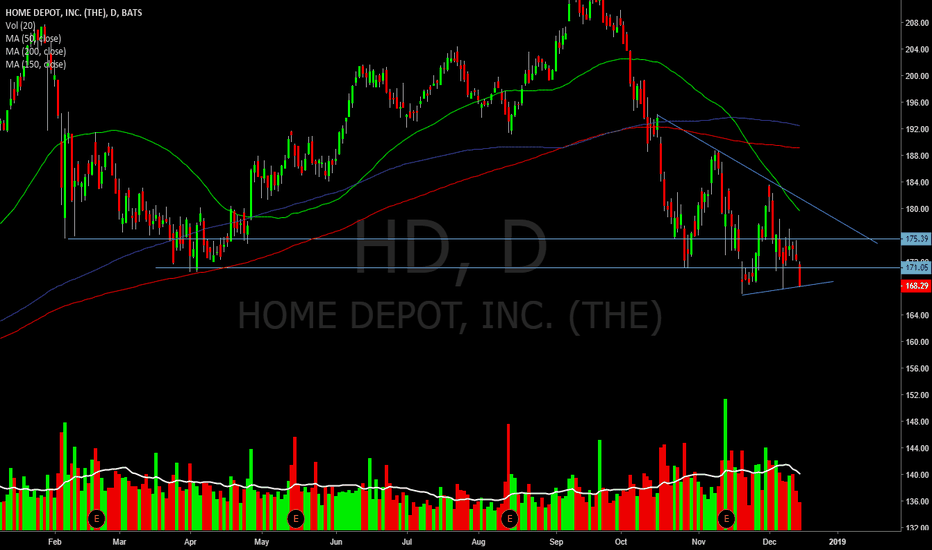 HD: Added back what I was stopped out of on that recent bounce.