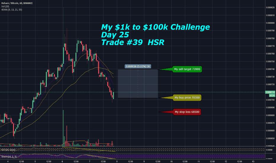 HSRBTC: My $1k to $100k Challenge - Day 25 Trade #39 - HSR