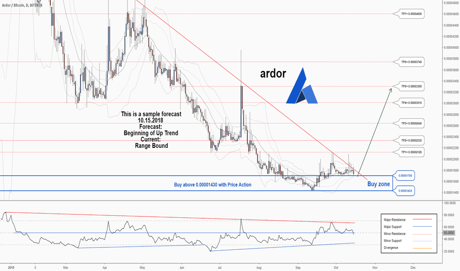 ARDRBTC: A trading opportunity to buy in ARDRBTC