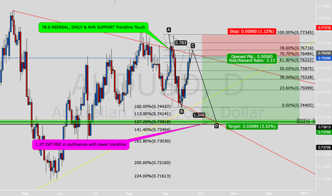 AUDUSD: AUDUSD Raw Technicals