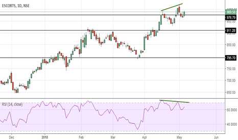 ESCORTS: Escorts - Topped Out ?