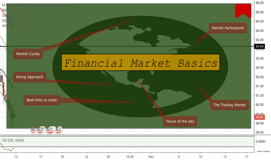 USDWTI: Financial Market Introduction 101
