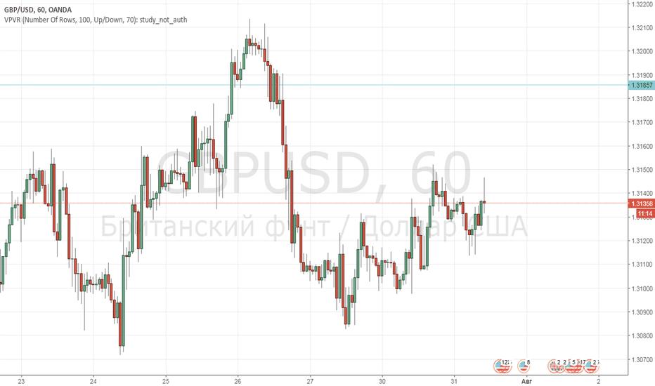 GBPUSD: Продажа GBP-USD от уровня 1,3185