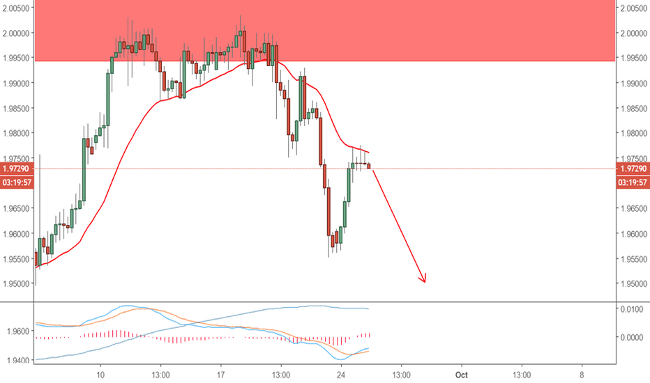 GBPNZD: GBPNZD MORE DOWNSIDE