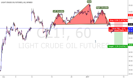 CL1!: Crude Bearish Setup