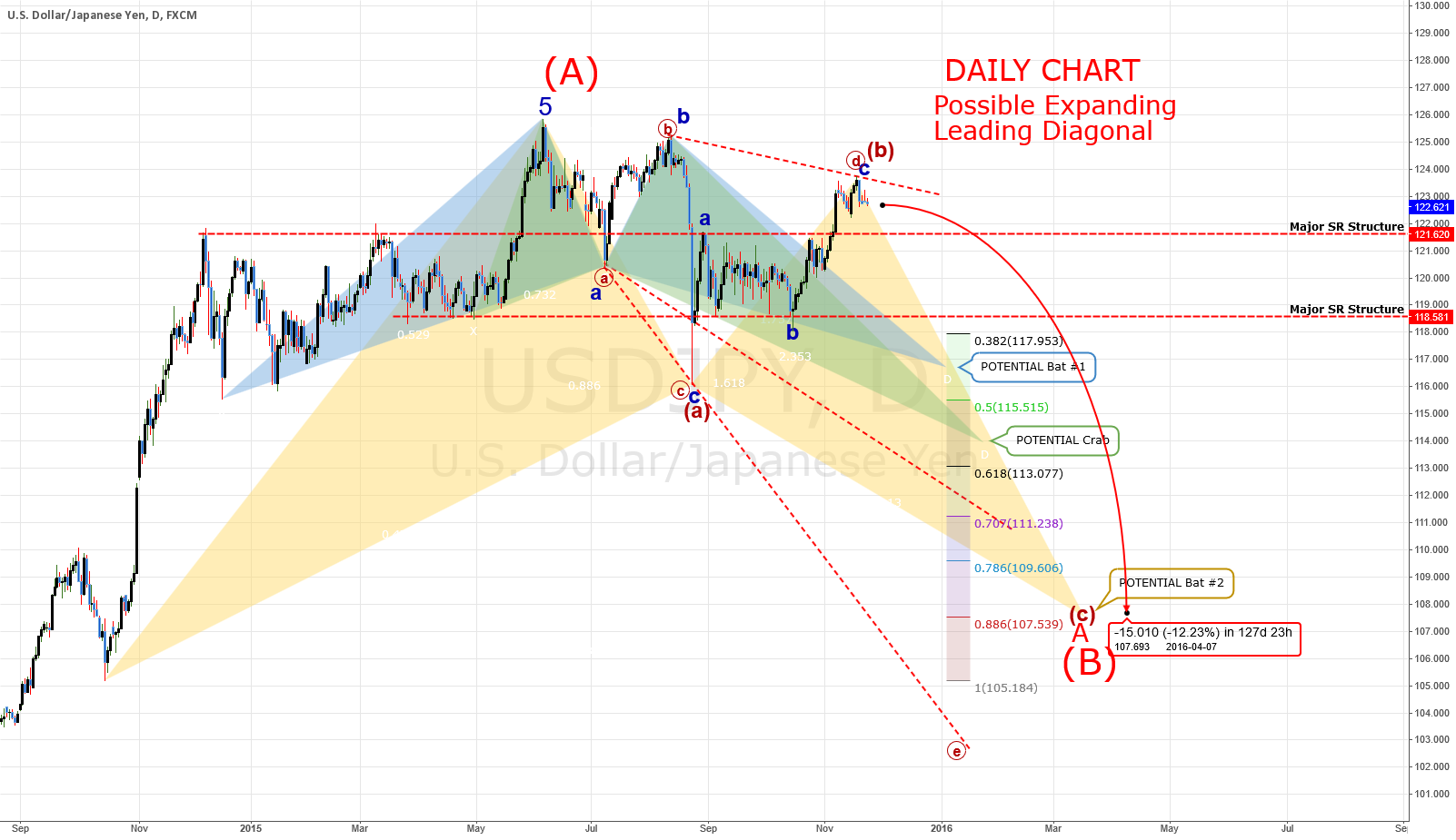 (A) FULL ANALYSIS: USDJPY - MAJOR Drop Coming! DAILY CHART