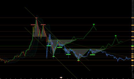 BTCUSD: Long-term Bear Market Forecast